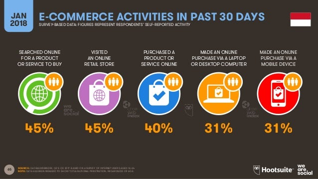 65 SEARCHED ONLINE FOR A PRODUCT OR SERVICE TO BUY VISITED AN ONLINE RETAIL STORE PURCHASED A PRODUCT OR SERVICE ONLINE MA...