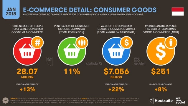 68 TOTAL NUMBER OF PEOPLE PURCHASING CONSUMER GOODS VIA E-COMMERCE PENETRATION OF CONSUMER GOODS E-COMMERCE (TOTAL POPULAT...