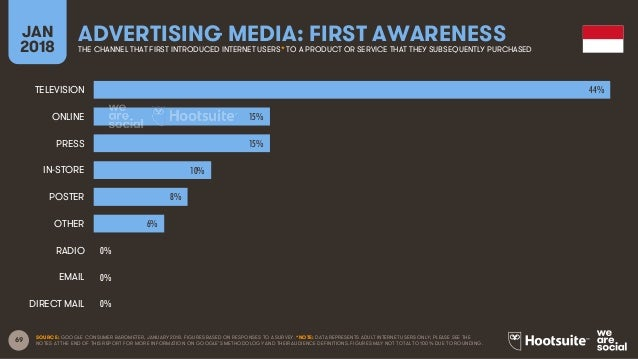 69 JAN 2018 ADVERTISING MEDIA: FIRST AWARENESSTHE CHANNEL THAT FIRST INTRODUCED INTERNET USERS* TO A PRODUCT OR SERVICE TH...