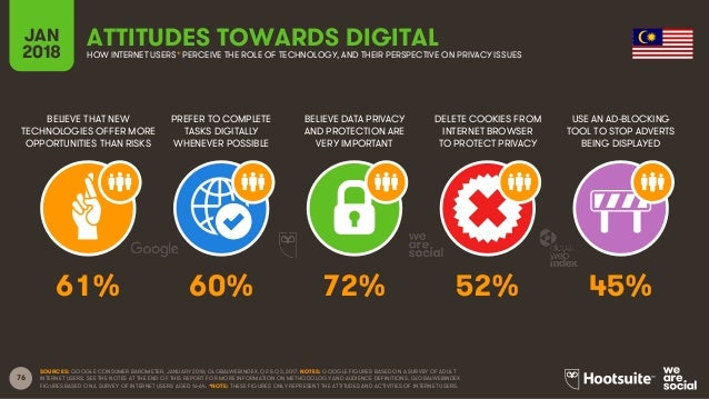 76 BELIEVE THAT NEW TECHNOLOGIES OFFER MORE OPPORTUNITIES THAN RISKS PREFER TO COMPLETE TASKS DIGITALLY WHENEVER POSSIBLE ...