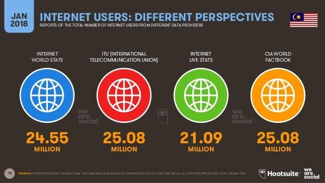 78 INTERNET WORLD STATS ITU (INTERNATIONAL TELECOMMUNICATION UNION) INTERNET LIVE STATS JAN 2018 INTERNET USERS: DIFFERENT...