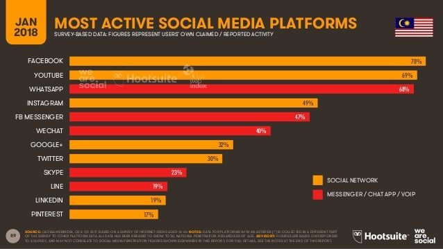 89 JAN 2018 MOST ACTIVE SOCIAL MEDIA PLATFORMSSURVEY-BASED DATA: FIGURES REPRESENT USERS' OWN CLAIMED / REPORTED ACTIVITY ...