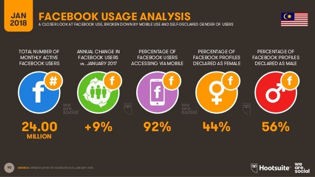 90 TOTAL NUMBER OF MONTHLY ACTIVE FACEBOOK USERS ANNUAL CHANGE IN FACEBOOK USERS vs. JANUARY 2017 PERCENTAGE OF FACEBOOK U...