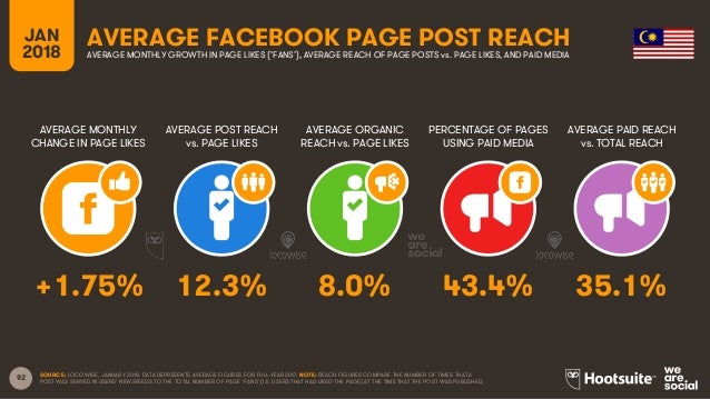 92 JAN 2018 AVERAGE FACEBOOK PAGE POST REACH AVERAGE MONTHLY CHANGE IN PAGE LIKES AVERAGE POST REACH vs. PAGE LIKES AVERAG...