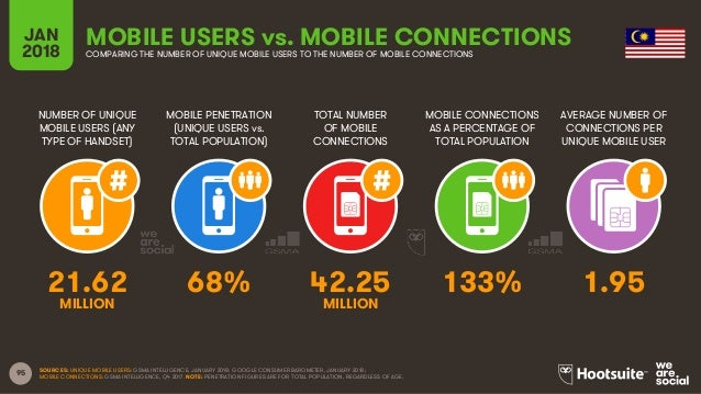 95 NUMBER OF UNIQUE MOBILE USERS (ANY TYPE OF HANDSET) MOBILE PENETRATION (UNIQUE USERS vs. TOTAL POPULATION) TOTAL NUMBER...
