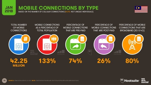 96 TOTAL NUMBER OF MOBILE CONNECTIONS MOBILE CONNECTIONS AS A PERCENTAGE OF TOTAL POPULATION PERCENTAGE OF MOBILE CONNECTI...