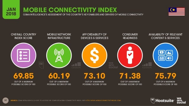 97 OVERALL COUNTRY INDEX SCORE MOBILE NETWORK INFRASTRUCTURE AFFORDABILITY OF DEVICES & SERVICES CONSUMER READINESS JAN 20...