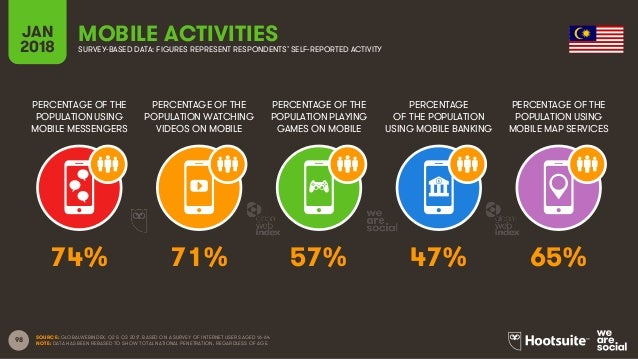 98 PERCENTAGE OF THE POPULATION USING MOBILE MESSENGERS PERCENTAGE OF THE POPULATION WATCHING VIDEOS ON MOBILE PERCENTAGE ...