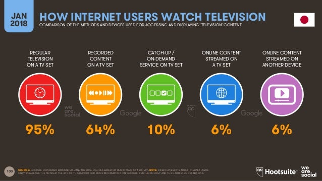 100 REGULAR TELEVISION ON A TV SET RECORDED CONTENT ON A TV SET CATCH-UP / ON-DEMAND SERVICE ON TV SET ONLINE CONTENT STRE...
