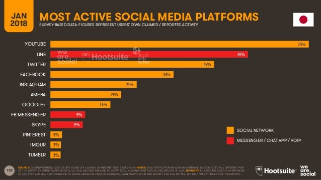 102 JAN 2018 MOST ACTIVE SOCIAL MEDIA PLATFORMSSURVEY-BASED DATA: FIGURES REPRESENT USERS' OWN CLAIMED / REPORTED ACTIVITY...