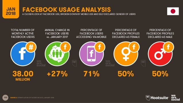 103 TOTAL NUMBER OF MONTHLY ACTIVE FACEBOOK USERS ANNUAL CHANGE IN FACEBOOK USERS vs. JANUARY 2017 PERCENTAGE OF FACEBOOK ...
