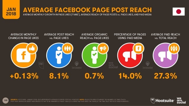 105 JAN 2018 AVERAGE FACEBOOK PAGE POST REACH AVERAGE MONTHLY CHANGE IN PAGE LIKES AVERAGE POST REACH vs. PAGE LIKES AVERA...