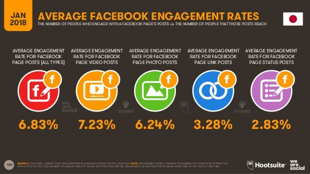 106 AVERAGE ENGAGEMENT RATE FOR FACEBOOK PAGE POSTS (ALL TYPES) AVERAGE ENGAGEMENT RATE FOR FACEBOOK PAGE VIDEO POSTS AVER...