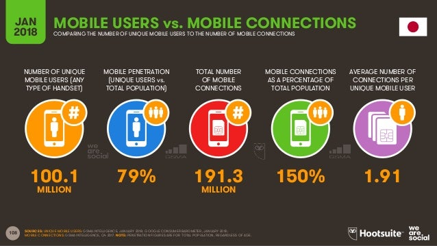 108 NUMBER OF UNIQUE MOBILE USERS (ANY TYPE OF HANDSET) MOBILE PENETRATION (UNIQUE USERS vs. TOTAL POPULATION) TOTAL NUMBE...