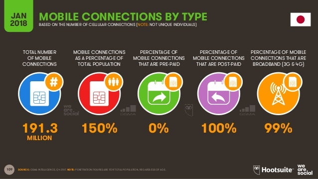109 TOTAL NUMBER OF MOBILE CONNECTIONS MOBILE CONNECTIONS AS A PERCENTAGE OF TOTAL POPULATION PERCENTAGE OF MOBILE CONNECT...