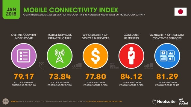 110 OVERALL COUNTRY INDEX SCORE MOBILE NETWORK INFRASTRUCTURE AFFORDABILITY OF DEVICES & SERVICES CONSUMER READINESS JAN 2...