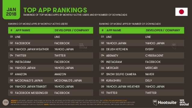 113 JAN 2018 TOP APP RANKINGSRANKINGS OF TOP MOBILE APPS BY MONTHLY ACTIVE USERS AND BY NUMBER OF DOWNLOADS RANKING OF MOB...