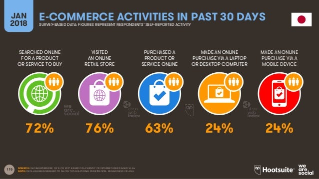 115 SEARCHED ONLINE FOR A PRODUCT OR SERVICE TO BUY VISITED AN ONLINE RETAIL STORE PURCHASED A PRODUCT OR SERVICE ONLINE M...