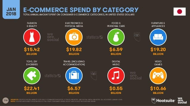 116 FASHION & BEAUTY ELECTRONICS & PHYSICAL MEDIA FOOD & PERSONAL CARE FURNITURE & APPLIANCES JAN 2018 E-COMMERCE SPEND BY...