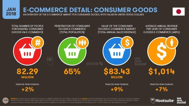 118 TOTAL NUMBER OF PEOPLE PURCHASING CONSUMER GOODS VIA E-COMMERCE PENETRATION OF CONSUMER GOODS E-COMMERCE (TOTAL POPULA...