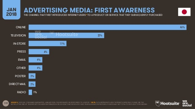 119 JAN 2018 ADVERTISING MEDIA: FIRST AWARENESSTHE CHANNEL THAT FIRST INTRODUCED INTERNET USERS* TO A PRODUCT OR SERVICE T...