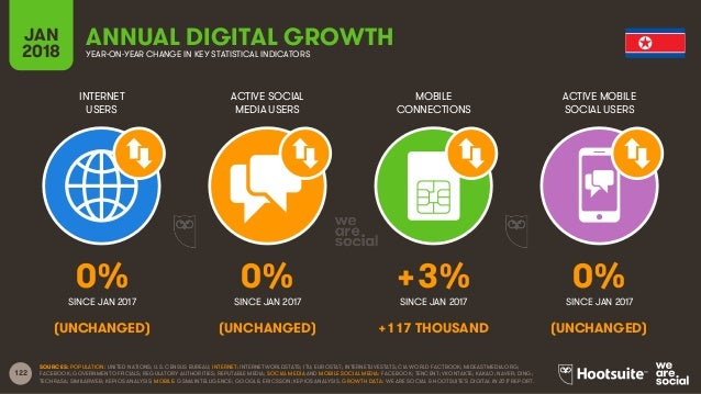 122 INTERNET USERS ACTIVE SOCIAL MEDIA USERS MOBILE CONNECTIONS ACTIVE MOBILE SOCIAL USERS SINCE JAN 2017 SINCE JAN 2017 S...