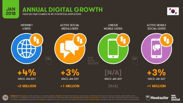128 INTERNET USERS ACTIVE SOCIAL MEDIA USERS UNIQUE MOBILE USERS ACTIVE MOBILE SOCIAL USERS JAN 2018 YEAR-ON-YEAR CHANGE I...