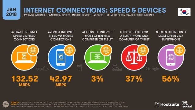 136 AVERAGE INTERNET SPEED VIA FIXED CONNECTIONS AVERAGE INTERNET SPEED VIA MOBILE CONNECTIONS ACCESS THE INTERNET MOST OF...