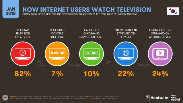 142 REGULAR TELEVISION ON A TV SET RECORDED CONTENT ON A TV SET CATCH-UP / ON-DEMAND SERVICE ON TV SET ONLINE CONTENT STRE...
