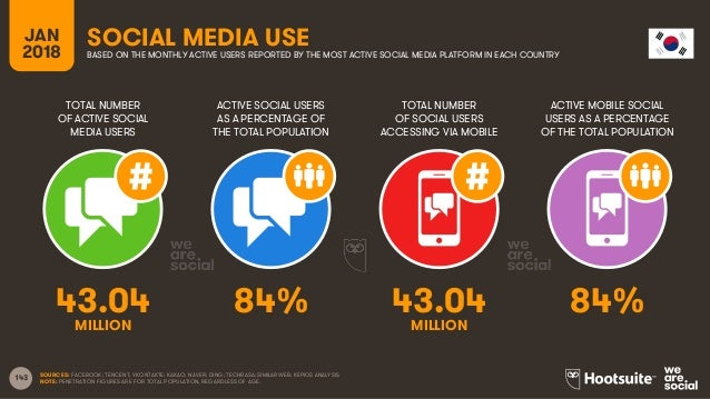 143 TOTAL NUMBER OF ACTIVE SOCIAL MEDIA USERS ACTIVE SOCIAL USERS AS A PERCENTAGE OF THE TOTAL POPULATION TOTAL NUMBER OF ...