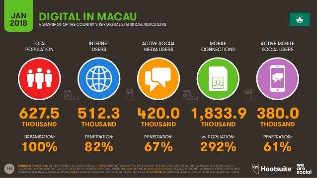 Digital in 2018 in Eastern Asia