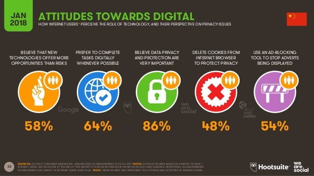 23 BELIEVE THAT NEW TECHNOLOGIES OFFER MORE OPPORTUNITIES THAN RISKS PREFER TO COMPLETE TASKS DIGITALLY WHENEVER POSSIBLE ...