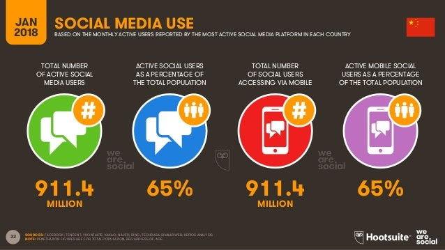 32 TOTAL NUMBER OF ACTIVE SOCIAL MEDIA USERS ACTIVE SOCIAL USERS AS A PERCENTAGE OF THE TOTAL POPULATION TOTAL NUMBER OF S...