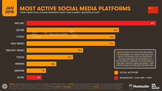 33 JAN 2018 MOST ACTIVE SOCIAL MEDIA PLATFORMSSURVEY-BASED DATA: FIGURES REPRESENT USERS' OWN CLAIMED / REPORTED ACTIVITY ...