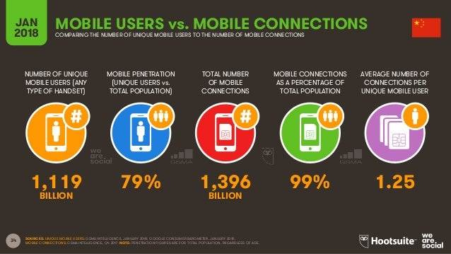 34 NUMBER OF UNIQUE MOBILE USERS (ANY TYPE OF HANDSET) MOBILE PENETRATION (UNIQUE USERS vs. TOTAL POPULATION) TOTAL NUMBER...