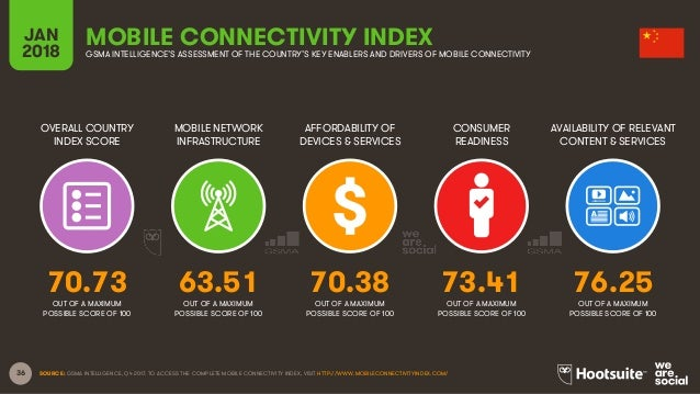 36 OVERALL COUNTRY INDEX SCORE MOBILE NETWORK INFRASTRUCTURE AFFORDABILITY OF DEVICES & SERVICES CONSUMER READINESS JAN 20...
