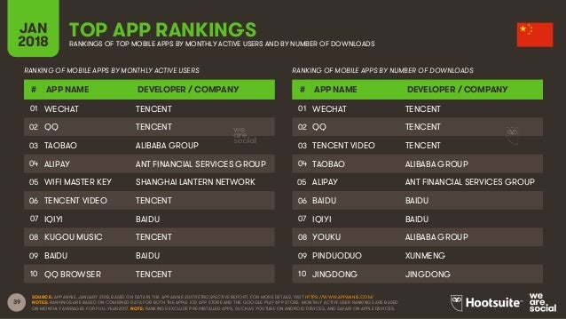 39 JAN 2018 TOP APP RANKINGSRANKINGS OF TOP MOBILE APPS BY MONTHLY ACTIVE USERS AND BY NUMBER OF DOWNLOADS RANKING OF MOBI...