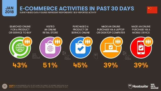 41 SEARCHED ONLINE FOR A PRODUCT OR SERVICE TO BUY VISITED AN ONLINE RETAIL STORE PURCHASED A PRODUCT OR SERVICE ONLINE MA...