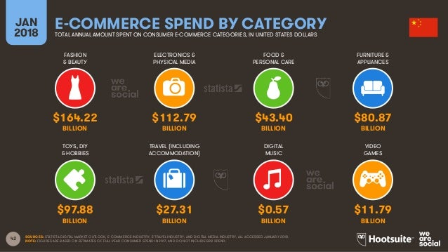 42 FASHION & BEAUTY ELECTRONICS & PHYSICAL MEDIA FOOD & PERSONAL CARE FURNITURE & APPLIANCES JAN 2018 E-COMMERCE SPEND BY ...