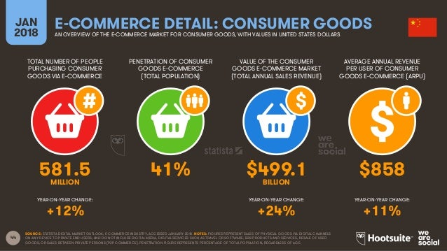 44 TOTAL NUMBER OF PEOPLE PURCHASING CONSUMER GOODS VIA E-COMMERCE PENETRATION OF CONSUMER GOODS E-COMMERCE (TOTAL POPULAT...