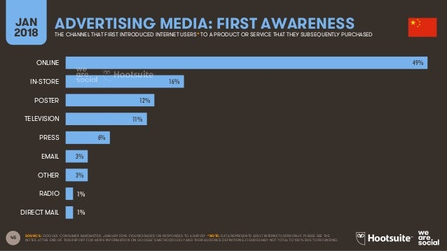 45 JAN 2018 ADVERTISING MEDIA: FIRST AWARENESSTHE CHANNEL THAT FIRST INTRODUCED INTERNET USERS* TO A PRODUCT OR SERVICE TH...