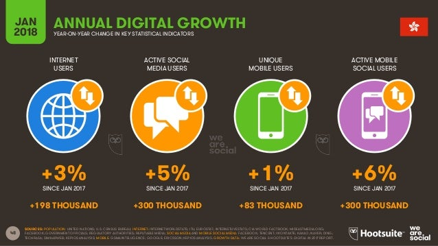 48 INTERNET USERS ACTIVE SOCIAL MEDIA USERS UNIQUE MOBILE USERS ACTIVE MOBILE SOCIAL USERS JAN 2018 YEAR-ON-YEAR CHANGE IN...