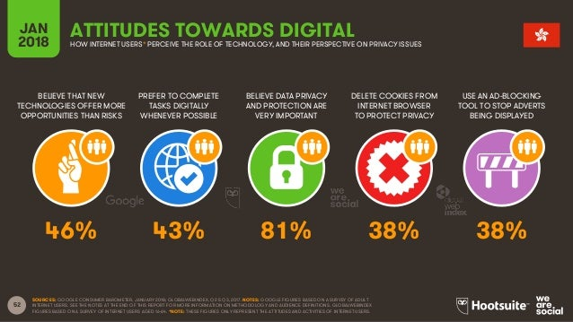 52 BELIEVE THAT NEW TECHNOLOGIES OFFER MORE OPPORTUNITIES THAN RISKS PREFER TO COMPLETE TASKS DIGITALLY WHENEVER POSSIBLE ...