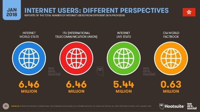 54 INTERNET WORLD STATS ITU (INTERNATIONAL TELECOMMUNICATION UNION) INTERNET LIVE STATS JAN 2018 INTERNET USERS: DIFFERENT...