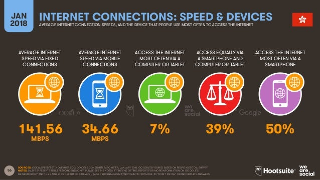 56 AVERAGE INTERNET SPEED VIA FIXED CONNECTIONS AVERAGE INTERNET SPEED VIA MOBILE CONNECTIONS ACCESS THE INTERNET MOST OFT...