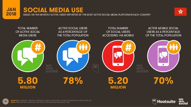 64 TOTAL NUMBER OF ACTIVE SOCIAL MEDIA USERS ACTIVE SOCIAL USERS AS A PERCENTAGE OF THE TOTAL POPULATION TOTAL NUMBER OF S...