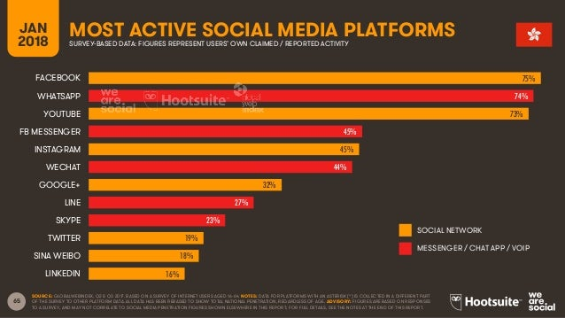 65 JAN 2018 MOST ACTIVE SOCIAL MEDIA PLATFORMSSURVEY-BASED DATA: FIGURES REPRESENT USERS' OWN CLAIMED / REPORTED ACTIVITY ...