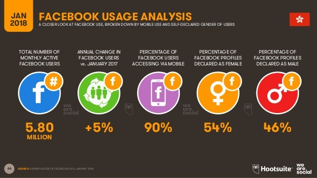 66 TOTAL NUMBER OF MONTHLY ACTIVE FACEBOOK USERS ANNUAL CHANGE IN FACEBOOK USERS vs. JANUARY 2017 PERCENTAGE OF FACEBOOK U...
