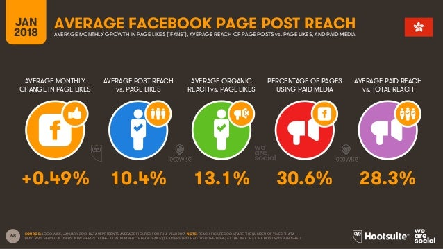 68 JAN 2018 AVERAGE FACEBOOK PAGE POST REACH AVERAGE MONTHLY CHANGE IN PAGE LIKES AVERAGE POST REACH vs. PAGE LIKES AVERAG...