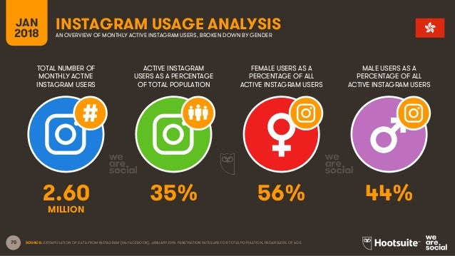 70 TOTAL NUMBER OF MONTHLY ACTIVE INSTAGRAM USERS ACTIVE INSTAGRAM USERS AS A PERCENTAGE OF TOTAL POPULATION FEMALE USERS ...